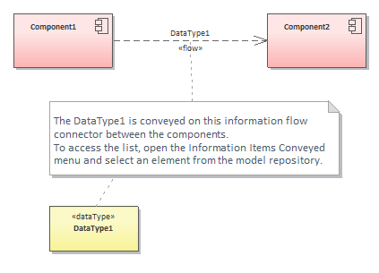 sparx enterprise architect information flow conveyed item example find in diagramm addin