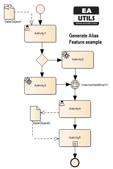 bpmn eautils addin sparx enterprise architect generate alias bpmn