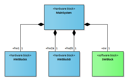 sysml block definition diagram sparx enterprise architect stereotype add-in eautils